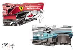 Ferrari SF70H та Mercedes AMG F1 W08