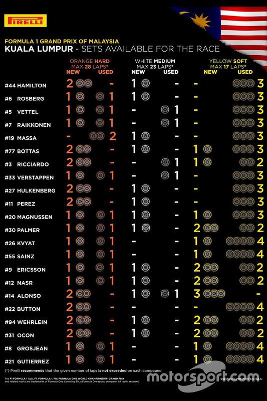 マレーシアGP決勝 各ドライバーの残りタイヤリスト