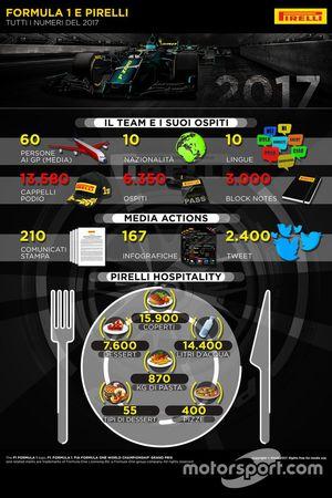 I numeri del Team Pirelli