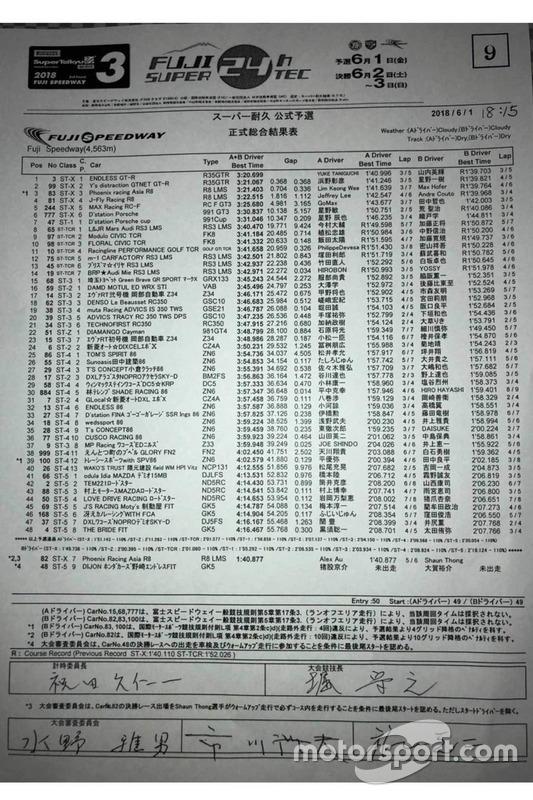 富士SUPER TEC 24時間レース予選公式結果