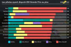 Les pilotes ayant disputé 250 Grands Prix ou plus