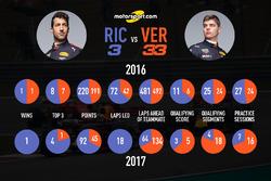 Head to head, Ricciardo vs Verstappen