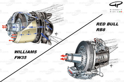 Essieux soufflants de la Williams FW35 et de la Red Bull RB8