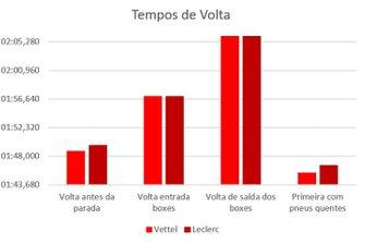 Comparação de desempenho entre Sebastian Vettel e Charles Leclerc nas voltas decisivas do GP de Singapura