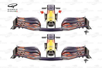 confronto alettoni anteriori Red Bull Racing RB 16