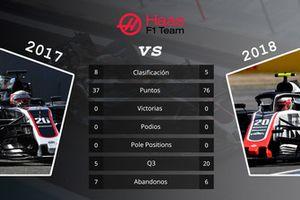 Haas: comparación de las primeras 15 carreras de las temporadas 2017 y 2018