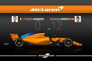 Дуэль в McLaren: Вандорн – 0 / Алонсо – 12