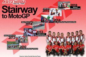 Infografis Astra Honda Racing Team ke MotoGP