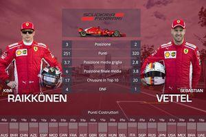 Confronto finale tra compagni di squadra: Kimi Raikkonen vs. Sebastian Vettel, Ferrari