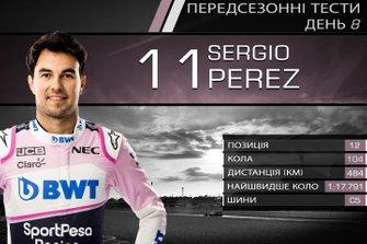 Результати восьмого дня тестів Ф1: Серхіо Перес