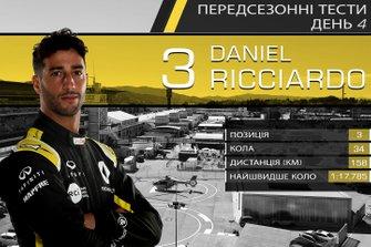 Результати четвертого дня тестів Ф1: Даніель Ріккардо