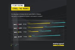 Stroll the rookie