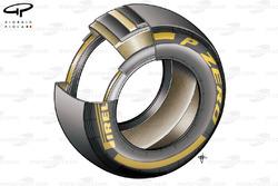 Etude détaillée du pneu Pirelli