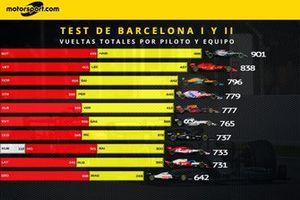Giri totali di ogni pilota e team nei test 1 e 2