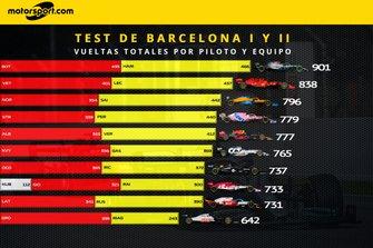 Vueltas totales por piloto y equipo Test 1 y 2
