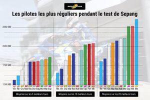 Les pilotes les plus réguliers pendant le test de Sepang