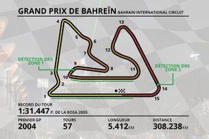Plan du Circuit International de Sakhir