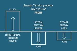 Incremento termico prodotto sull'anteriore: Jerez VS Brno