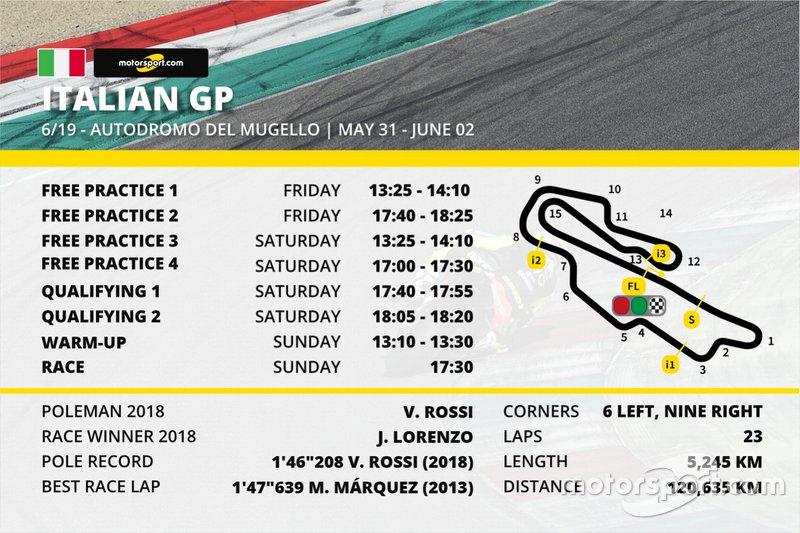 Italian GP - TV schedule in India at Italian GP