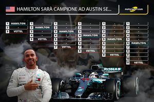 Le condizioni che permettono a Lewis Hamilton di diventare campione ad Austin