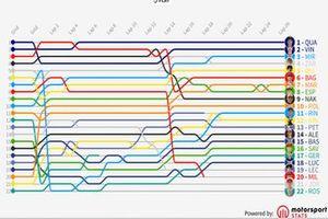 Timeline GP de Holanda MotoGP