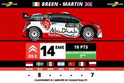 Craig Breen, Abu Dhabi Total WRT