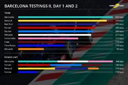 Barcelona test II, day two