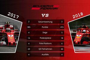 Teamvergleich 2017 vs. 2018: Ferrari