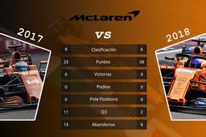 McLaren: comparación de las primeras 15 carreras de las temporadas 2017 y 2018