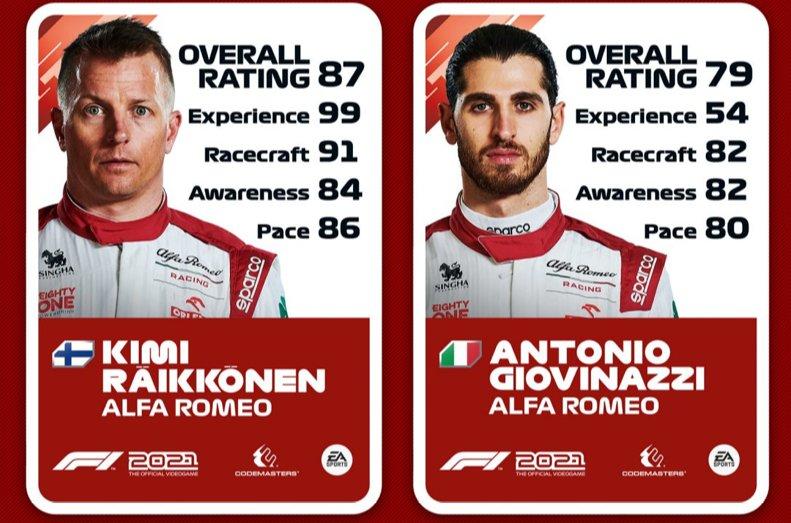 Valoración de Kimi Raikkonen y Antonio Giovinazzi en F1 2021
