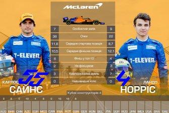 Дуель пілотів команди McLaren