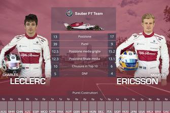 Confronto finale tra compagni di squadra: Charles Leclerc vs. Marcus Ericsson