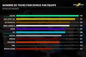 Nombre de tours parcourus par équipe