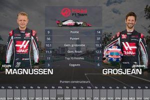 Vergelijking Haas: Kevin Magnussen vs Romain Grosjean