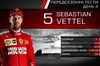 Результати восьмого дня тестів Ф1: Себастьян Феттель