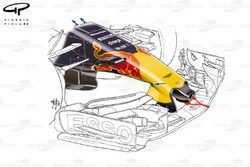 Red Bull RB13 nose, captioned