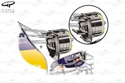 Red Bull RB10 front brake duct changes, vertical fence displaced from tyre wall and horizontal vanes discarded (see inset)