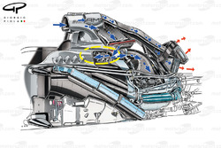 Mercedes W05 with PU106 installation.  Yellow circle shows general location of chargcooler and blue arrows the air moving around the inlet system, red arrows is heat rejected by the various coolers mounted at the back of the car