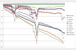 F1アメリカGP:タイムギャップグラフ