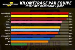 Kilométrage par équipe, cumul Barcelone et Jerez