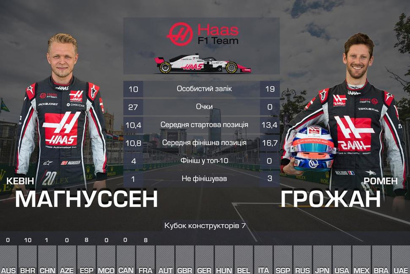 7. Haas — 27