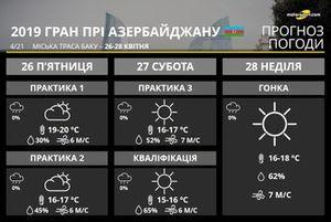Прогноз погоди на Гран Прі Азербайджану 2019 року