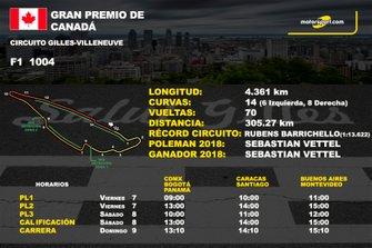 Info GP de Canadá F1