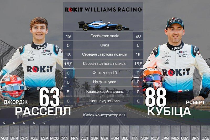10. Williams — 0