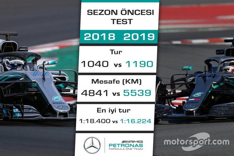 2018 - 2019 F1 sezon öncesi test kıyaslaması - Mercedes