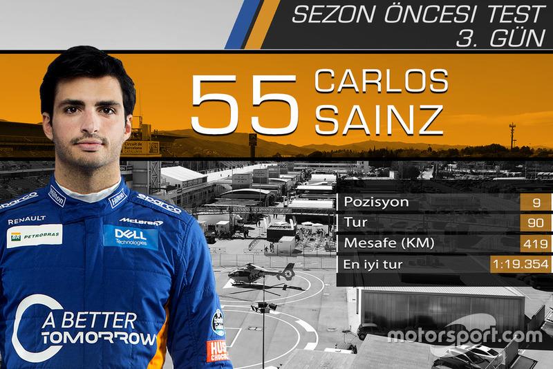 Barcelona testleri 3. gün sonuçları, Carlos Sainz