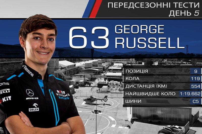 9. Джордж Расселл
