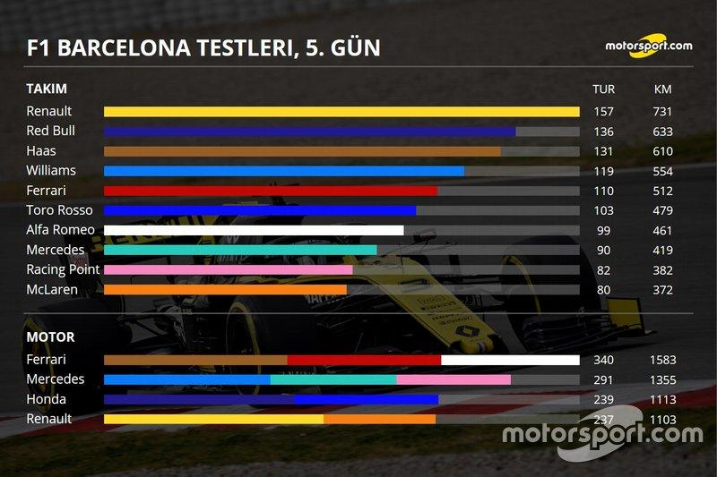 2. Barcelona testleri 1. gün özeti