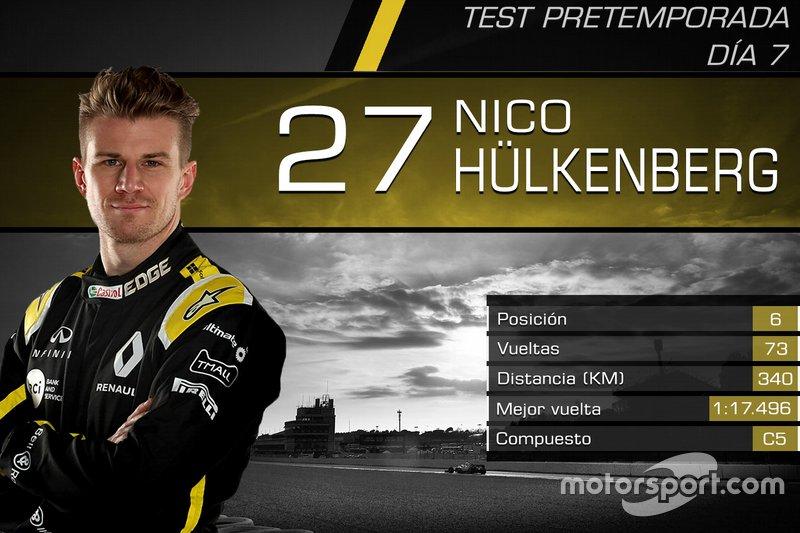 Nico Hülkenberg, Renault F1 Team