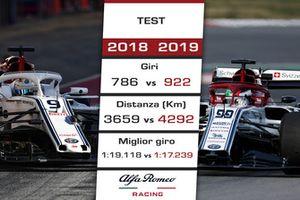 Alfa Romeo Racing: confronto 2018 vs. 2019